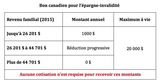 Bon canadien épargne-invalidité