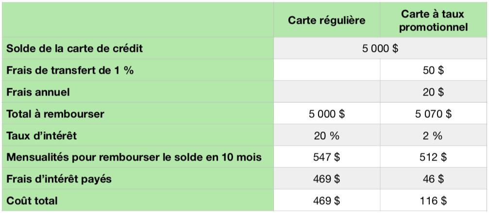 Tableau coût transfert de solde