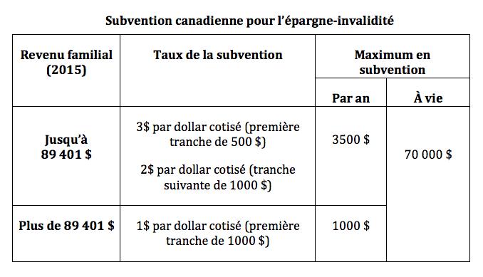 subvention épargne-invalidité
